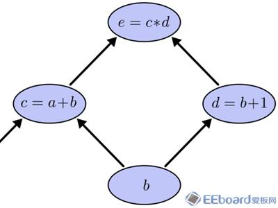 剖析这些深度学习框架基本原理,告别选择困难